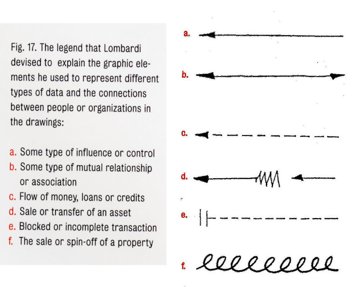 Legende der von Mark Lombardi verwendeten Symbole (Quelle: soundstagesurface)